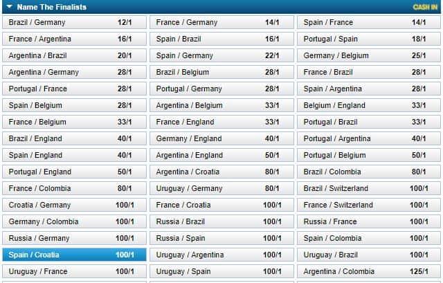 อัตราต่อรอง ฟุตบอลโลก